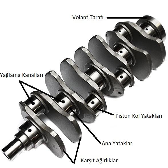 Motor Parçaları ve Görevleri -  Motor krank mili veya Krank Şaftı Nedir ve Ne İşe Yarar?