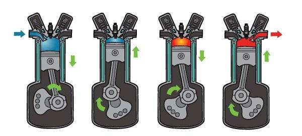4 Zamanlı İçten Yanmalı Motor Çalışma Prensibi - Araba Motorları Nasıl Çalışır?
